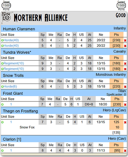 1500 northern alliance